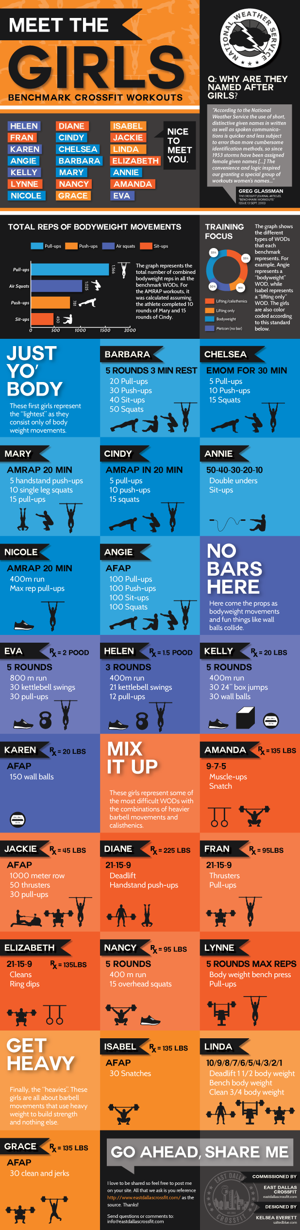 Meet The Girls CrossFit Infographic